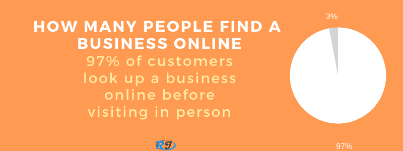 People who find out about a business online Infographic