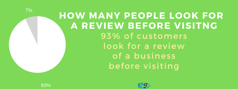 customers look for review before visiting