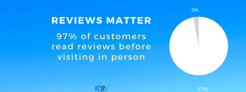 customers read reviews before visiting