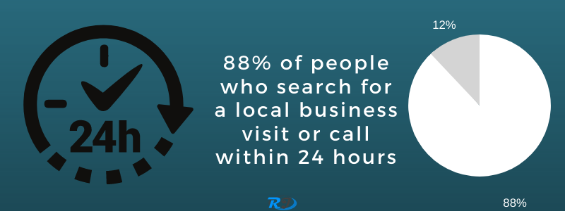 people who search call within 24 hours